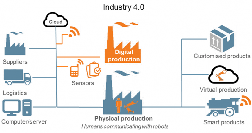 industry-4.0-thingtrax